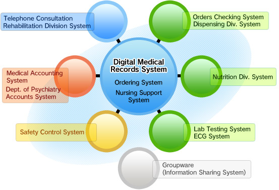 Healthcare Information System:Guide to the Hospital:Kyouwakai ...